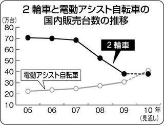 自転車グラフ