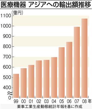 医療機器 グラフ